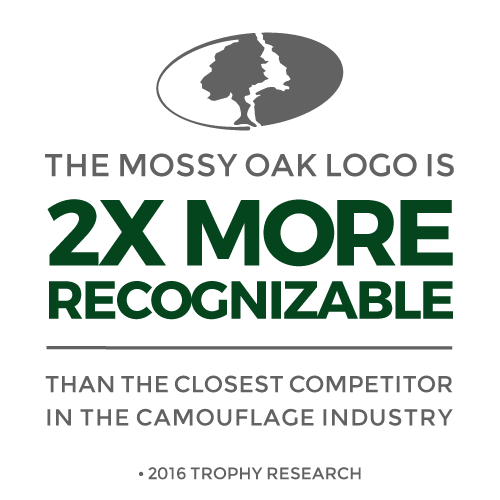 The Mossy Oak Logo is 2x more recognizable than the closest competitor in the camouflage industry.